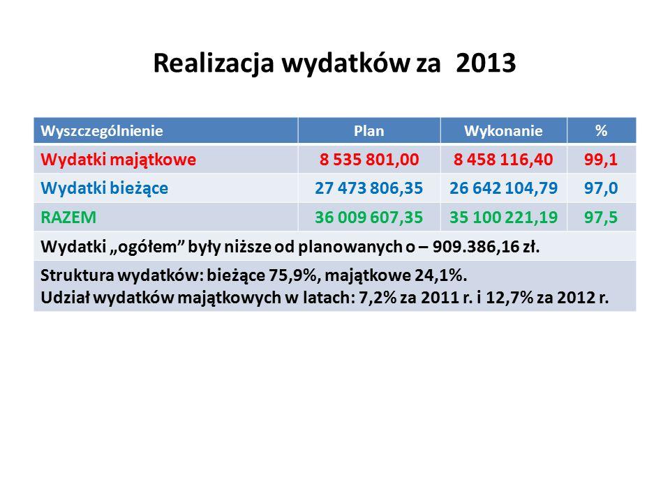 """Realizacja wydatków za 2013 WyszczególnieniePlanWykonanie% Wydatki majątkowe8 535 801,008 458 116,4099,1 Wydatki bieżące27 473 806,3526 642 104,7997,0 RAZEM36 009 607,3535 100 221,1997,5 Wydatki """"ogółem były niższe od planowanych o – 909.386,16 zł."""