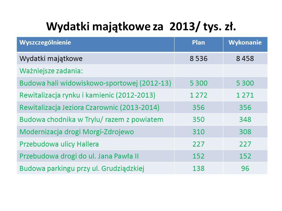 Wydatki majątkowe za 2013/ tys. zł.