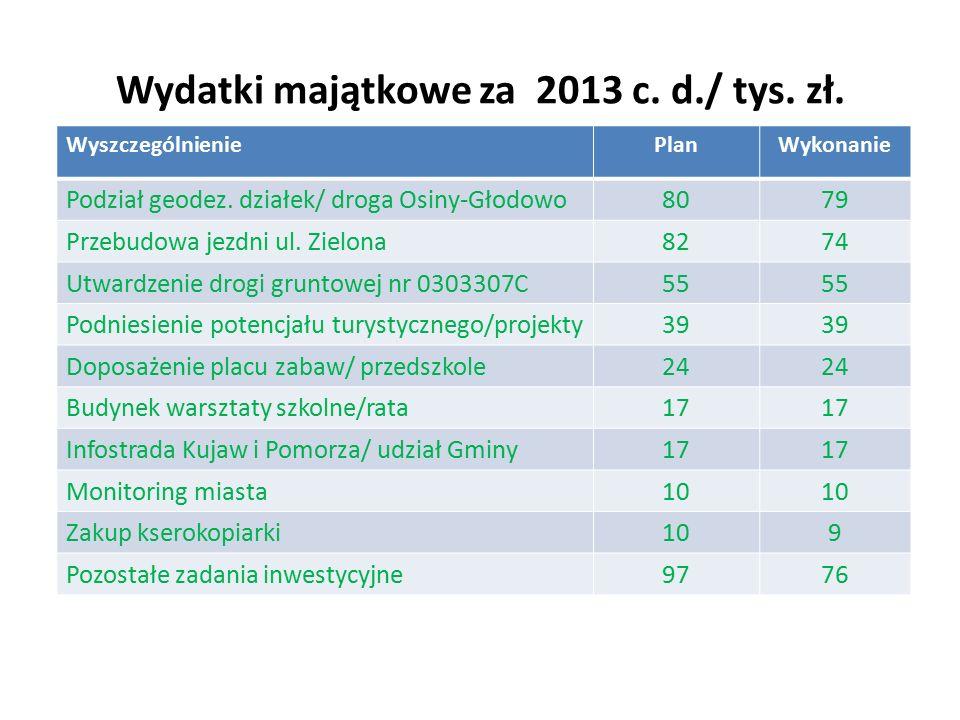 Wydatki majątkowe za 2013 c. d./ tys. zł. WyszczególnieniePlanWykonanie Podział geodez.