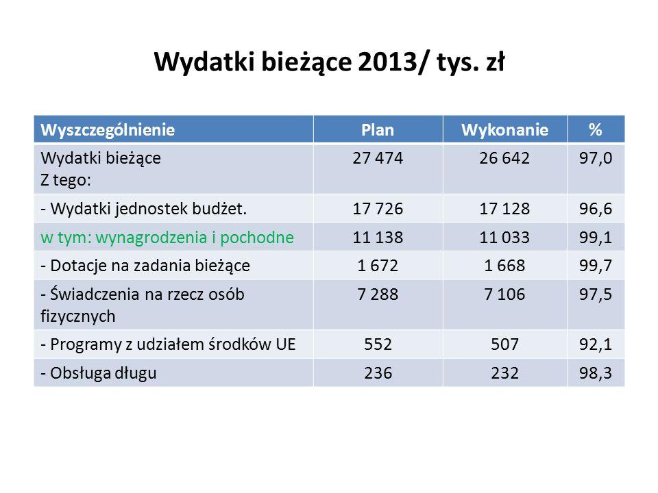 Wydatki bieżące 2013/ tys.