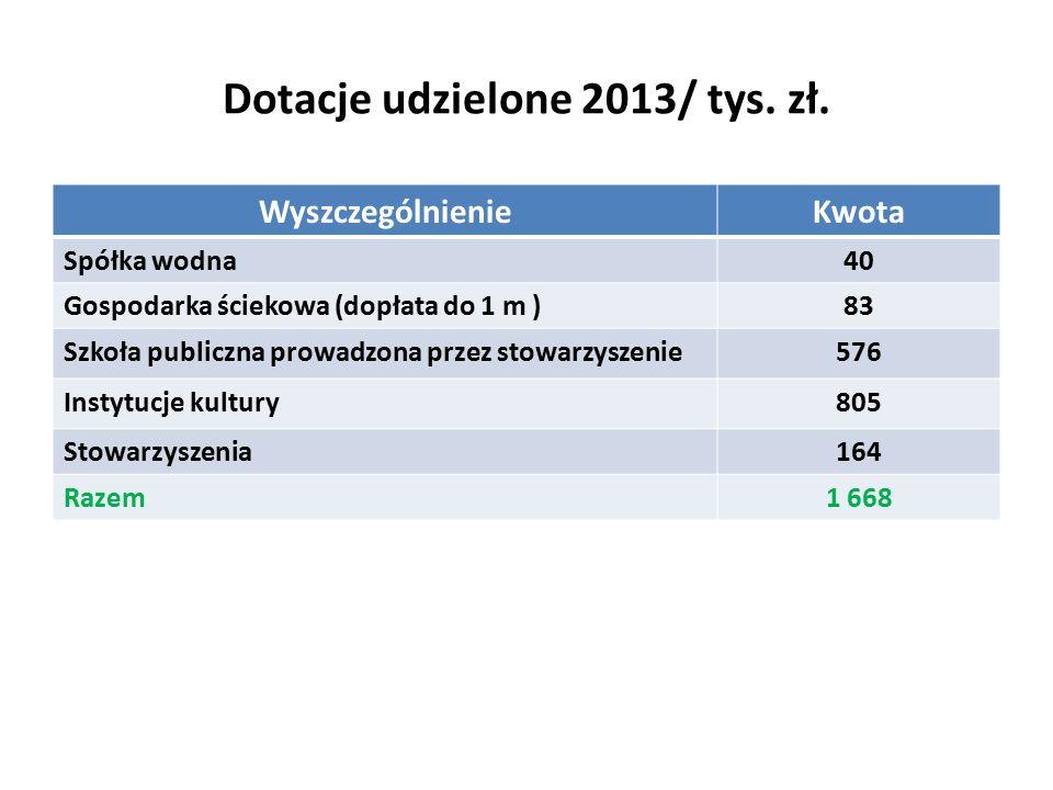 Dotacje udzielone 2013/ tys. zł.