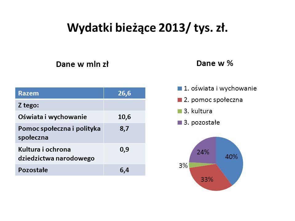 Wydatki bieżące 2013/ tys. zł.
