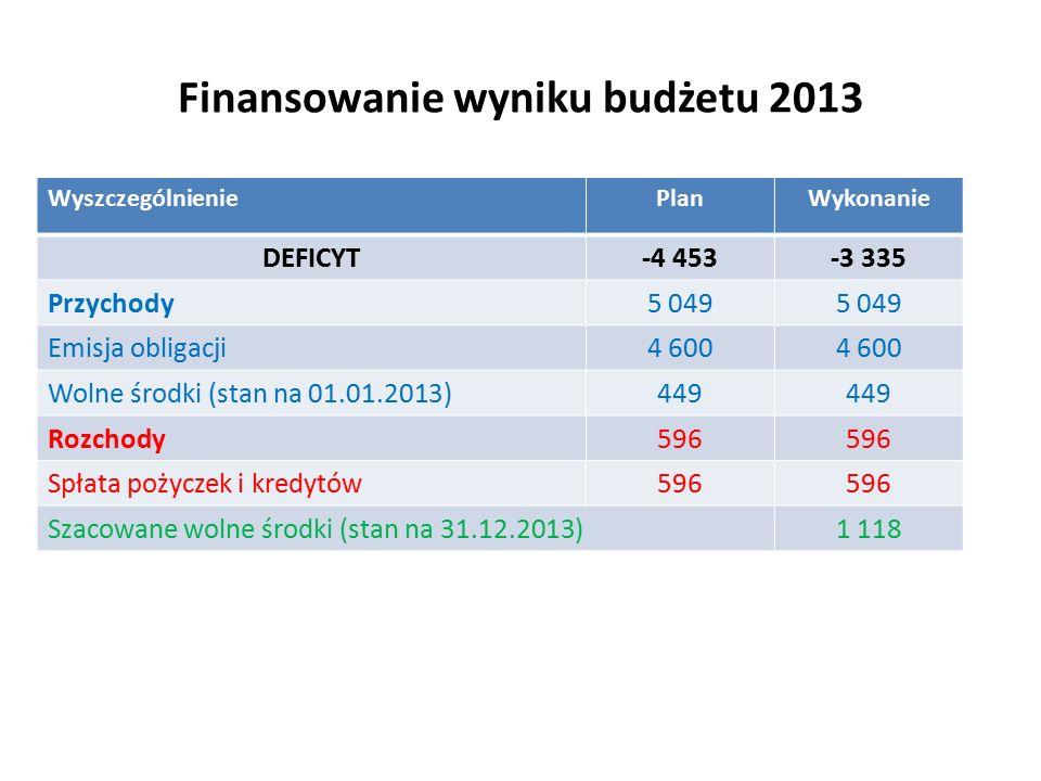 Finansowanie wyniku budżetu 2013 WyszczególnieniePlanWykonanie DEFICYT-4 453-3 335 Przychody5 049 Emisja obligacji4 600 Wolne środki (stan na 01.01.2013)449 Rozchody596 Spłata pożyczek i kredytów596 Szacowane wolne środki (stan na 31.12.2013)1 118