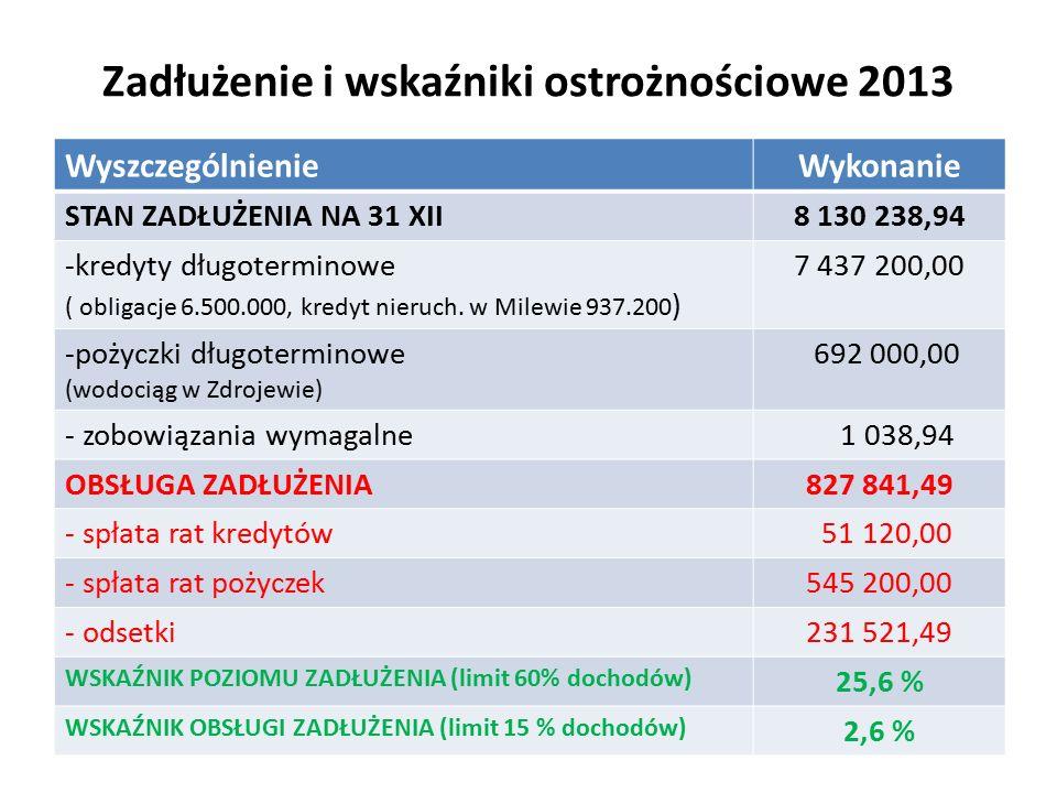 Zadłużenie i wskaźniki ostrożnościowe 2013 WyszczególnienieWykonanie STAN ZADŁUŻENIA NA 31 XII8 130 238,94 -kredyty długoterminowe ( obligacje 6.500.000, kredyt nieruch.