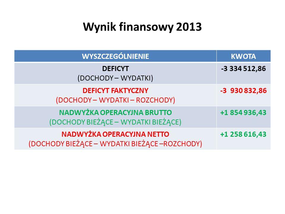 Wynik finansowy 2013 WYSZCZEGÓLNIENIEKWOTA DEFICYT (DOCHODY – WYDATKI) -3 334 512,86 DEFICYT FAKTYCZNY (DOCHODY – WYDATKI – ROZCHODY) -3 930 832,86 NADWYŻKA OPERACYJNA BRUTTO (DOCHODY BIEŻĄCE – WYDATKI BIEŻĄCE) +1 854 936,43 NADWYŻKA OPERACYJNA NETTO (DOCHODY BIEŻĄCE – WYDATKI BIEŻĄCE –ROZCHODY) +1 258 616,43