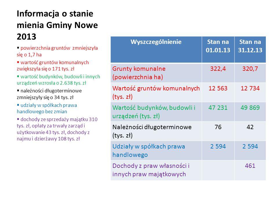 Informacja o stanie mienia Gminy Nowe 2013 WyszczególnienieStan na 01.01.13 Stan na 31.12.13 Grunty komunalne (powierzchnia ha) 322,4320,7 Wartość gruntów komunalnych (tys.
