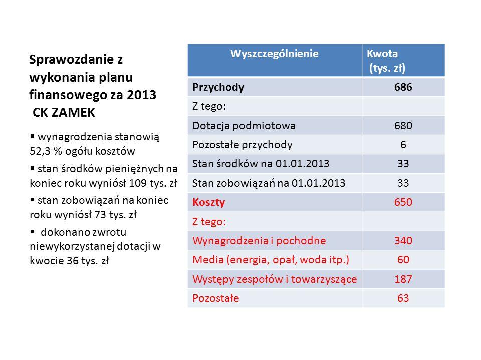 Sprawozdanie z wykonania planu finansowego za 2013 CK ZAMEK WyszczególnienieKwota (tys.