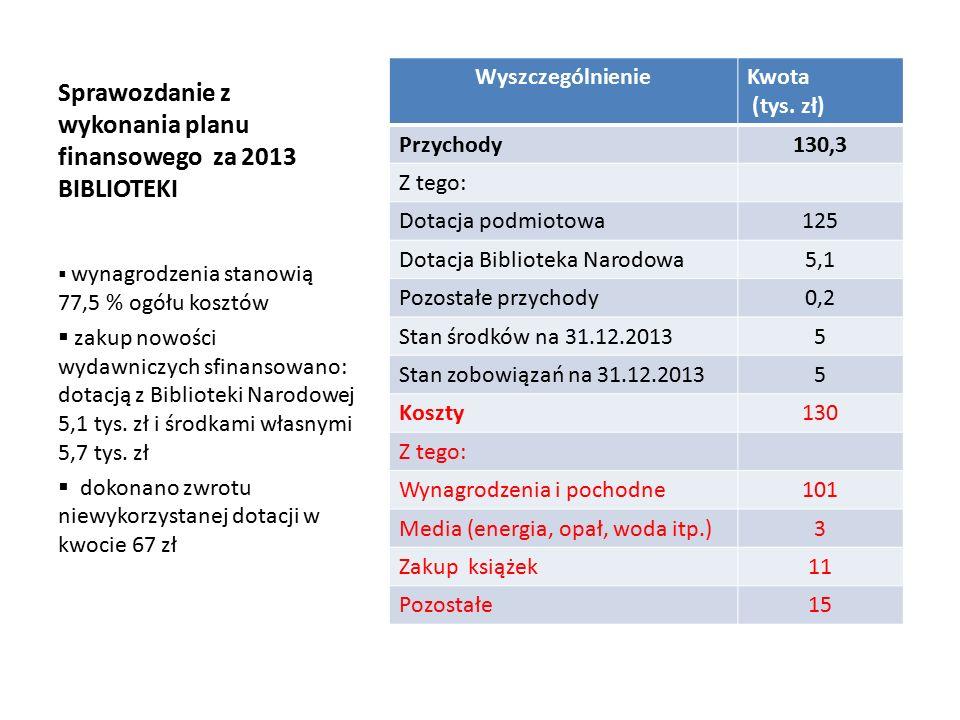 Sprawozdanie z wykonania planu finansowego za 2013 BIBLIOTEKI WyszczególnienieKwota (tys.