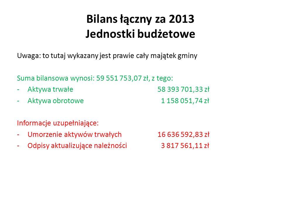 Bilans łączny za 2013 Jednostki budżetowe Uwaga: to tutaj wykazany jest prawie cały majątek gminy Suma bilansowa wynosi: 59 551 753,07 zł, z tego: -Aktywa trwałe 58 393 701,33 zł -Aktywa obrotowe 1 158 051,74 zł Informacje uzupełniające: -Umorzenie aktywów trwałych16 636 592,83 zł -Odpisy aktualizujące należności 3 817 561,11 zł