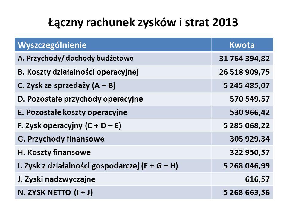 Łączny rachunek zysków i strat 2013 WyszczególnienieKwota A.