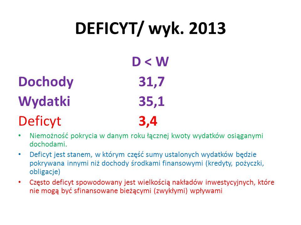 DEFICYT/ wyk.