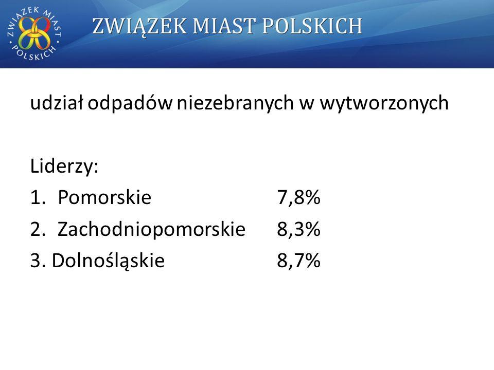 udział odpadów niezebranych w wytworzonych Liderzy: 1.Pomorskie 7,8% 2.Zachodniopomorskie 8,3% 3.