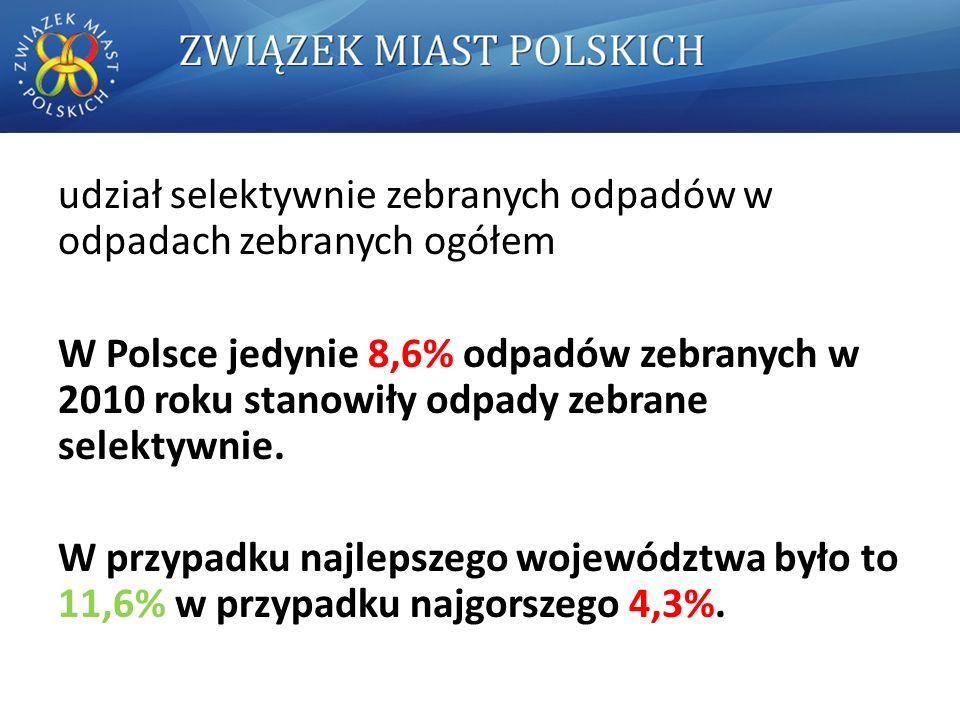 udział selektywnie zebranych odpadów w odpadach zebranych ogółem W Polsce jedynie 8,6% odpadów zebranych w 2010 roku stanowiły odpady zebrane selektywnie.