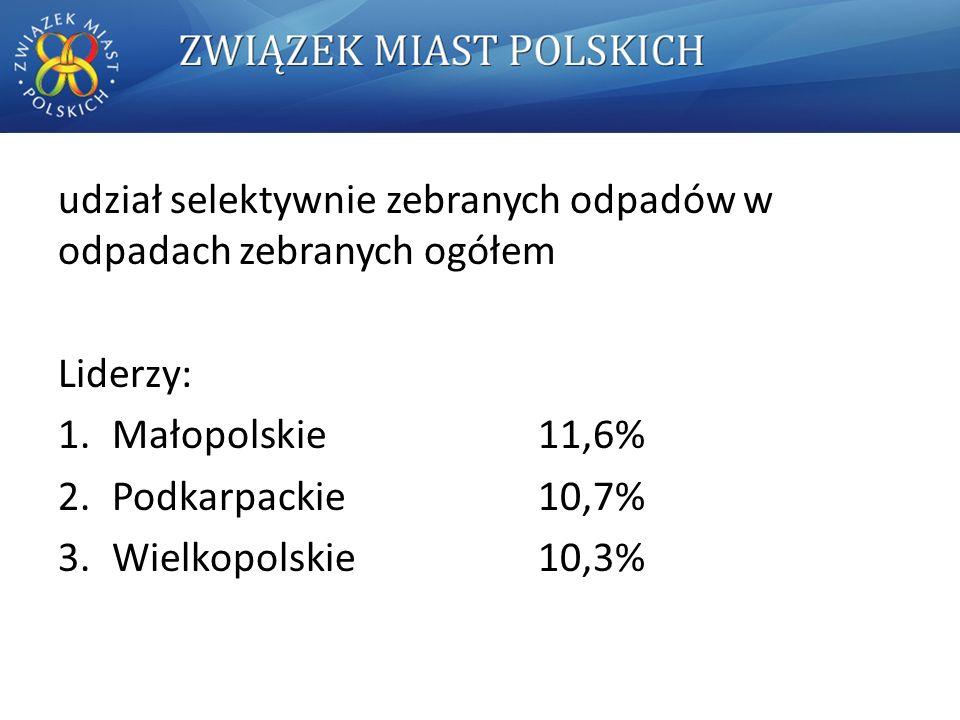 udział selektywnie zebranych odpadów w odpadach zebranych ogółem Liderzy: 1.Małopolskie 11,6% 2.Podkarpackie 10,7% 3.Wielkopolskie 10,3%