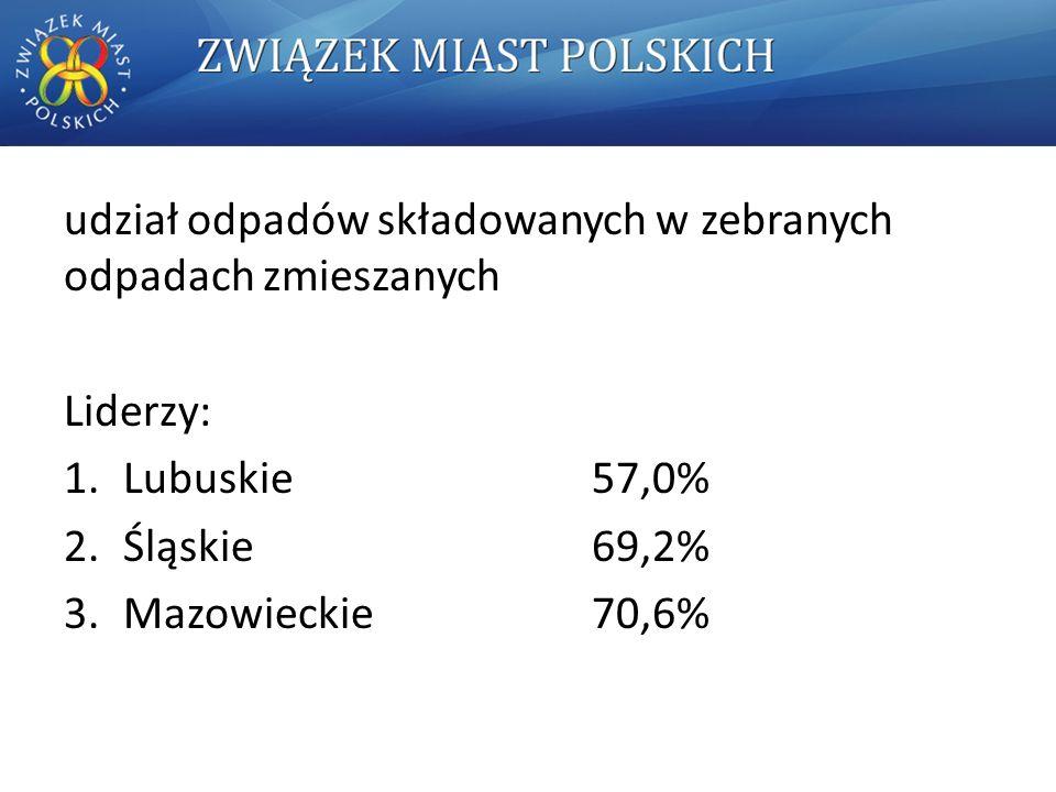 udział odpadów składowanych w zebranych odpadach zmieszanych Liderzy: 1.Lubuskie 57,0% 2.Śląskie 69,2% 3.Mazowieckie 70,6%