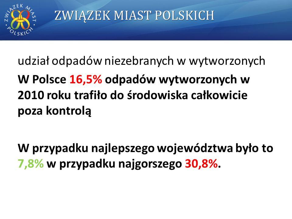 udział odpadów niezebranych w wytworzonych W Polsce 16,5% odpadów wytworzonych w 2010 roku trafiło do środowiska całkowicie poza kontrolą W przypadku najlepszego województwa było to 7,8% w przypadku najgorszego 30,8%.