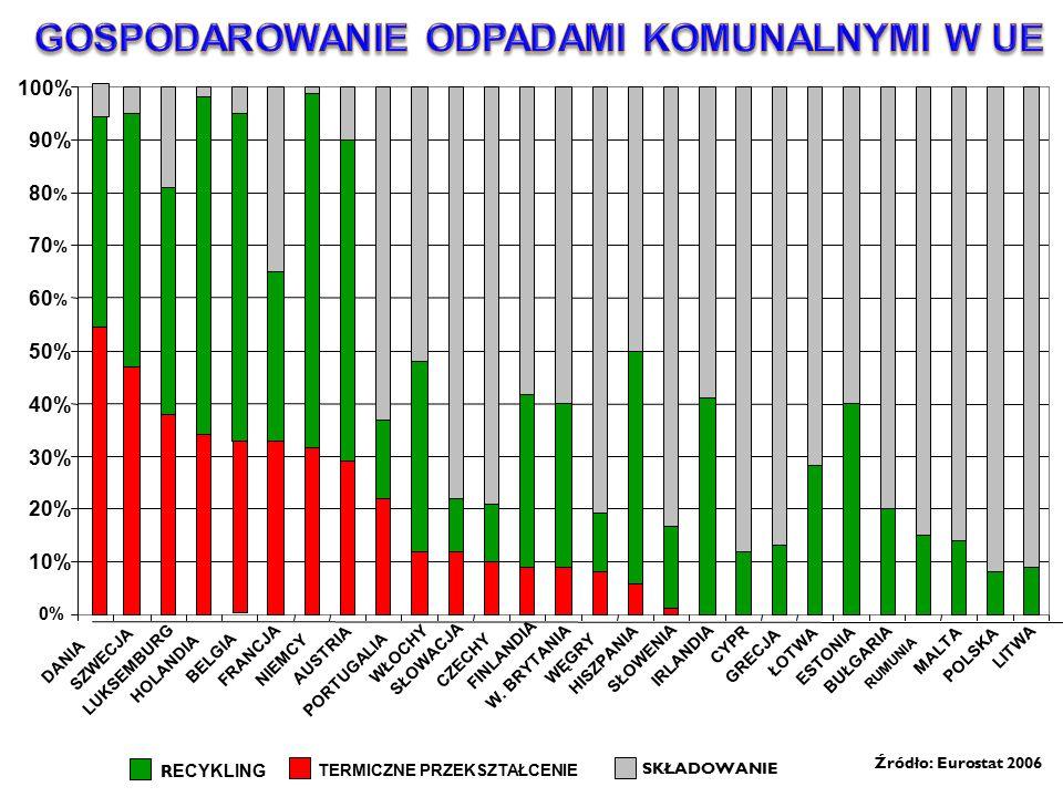 R ECYKLING TERMICZNE PRZEKSZTAŁCENIE Źródło: Eurostat 2006 SKŁADOWANIE