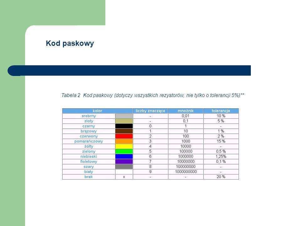 Tabela 2 Kod paskowy (dotyczy wszystkich rezystorów, nie tylko o tolerancji 5%)** Kod paskowy