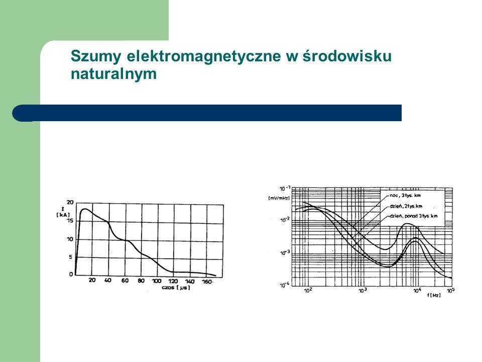 Szumy elektromagnetyczne w środowisku naturalnym