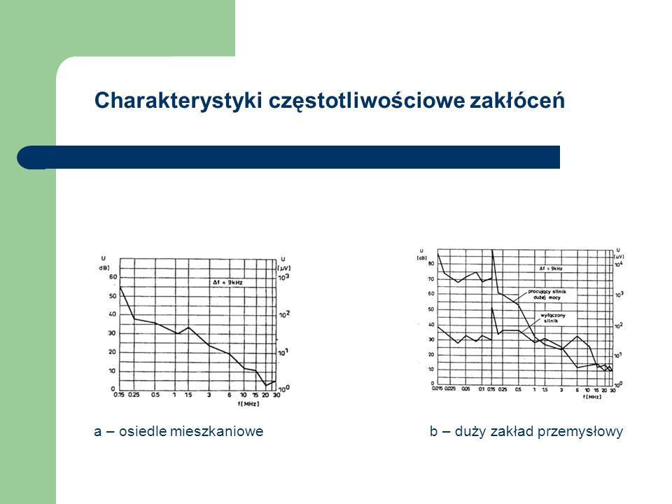 Charakterystyki częstotliwościowe zakłóceń a – osiedle mieszkaniowe b – duży zakład przemysłowy