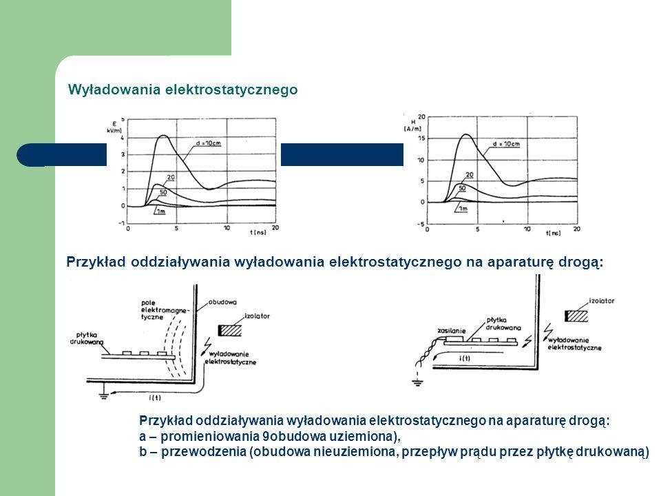 Wyładowania elektrostatycznego Przykład oddziaływania wyładowania elektrostatycznego na aparaturę drogą: a – promieniowania 9obudowa uziemiona), b – przewodzenia (obudowa nieuziemiona, przepływ prądu przez płytkę drukowaną) Przykład oddziaływania wyładowania elektrostatycznego na aparaturę drogą: