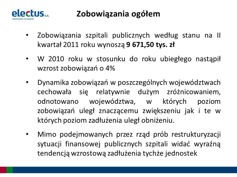 Zobowiązania szpitali publicznych według stanu na II kwartał 2011 roku wynoszą 9 671,50 tys. zł W 2010 roku w stosunku do roku ubiegłego nastąpił wzro