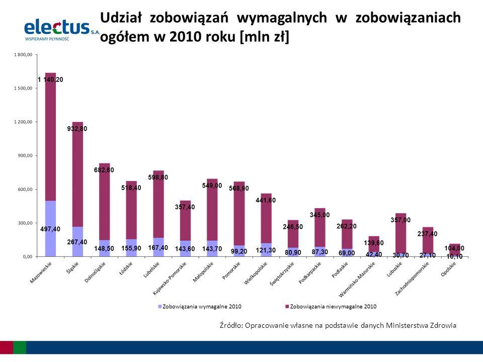 Udział zobowiązań wymagalnych w zobowiązaniach ogółem w 2010 roku [mln zł] Źródło: Opracowanie własne na podstawie danych Ministerstwa Zdrowia