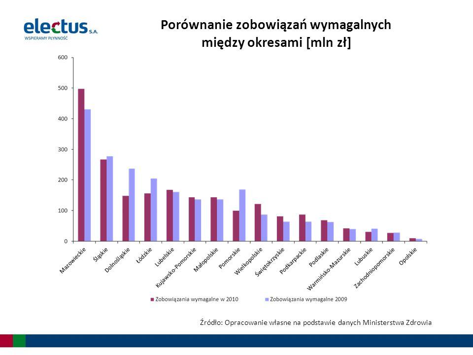 Źródło: Opracowanie własne na podstawie danych Ministerstwa Zdrowia Porównanie zobowiązań wymagalnych między okresami [mln zł]