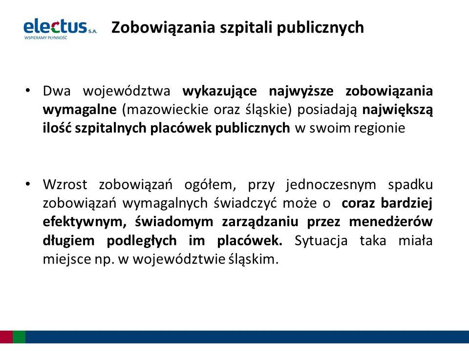 Dwa województwa wykazujące najwyższe zobowiązania wymagalne (mazowieckie oraz śląskie) posiadają największą ilość szpitalnych placówek publicznych w s