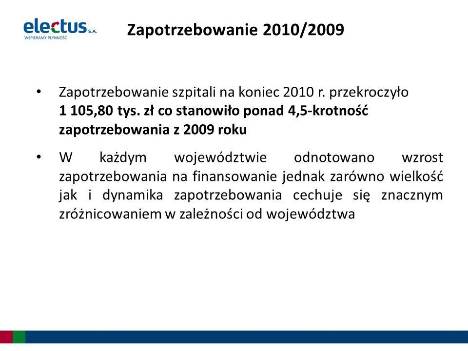 Zapotrzebowanie 2010/2009 Zapotrzebowanie szpitali na koniec 2010 r. przekroczyło 1 105,80 tys. zł co stanowiło ponad 4,5-krotność zapotrzebowania z 2