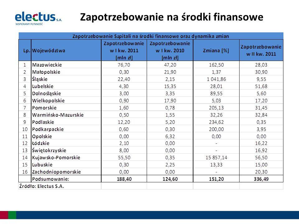 Zapotrzebowanie I kw.2011/I kw. 2010 Zapotrzebowanie szpitali na środki finansowe w I kw.