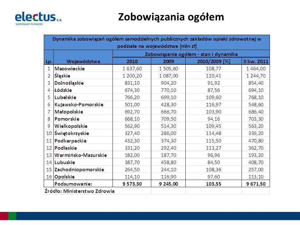 Zobowiązania szpitali publicznych według stanu na II kwartał 2011 roku wynoszą 9 671,50 tys.