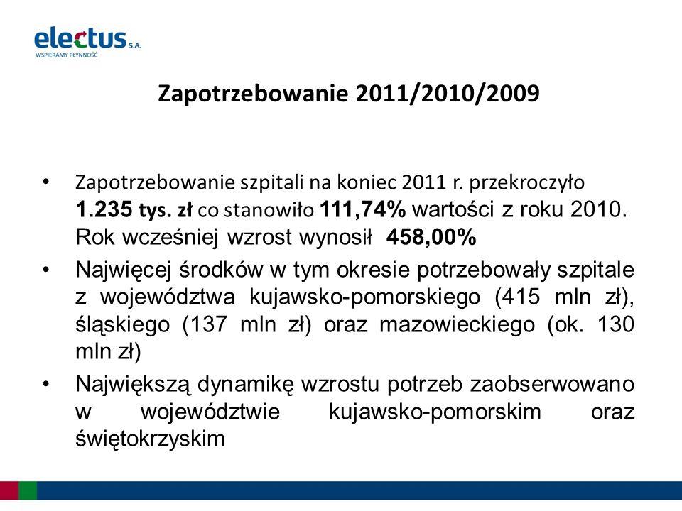 Zapotrzebowanie 2011/2010/2009 Zapotrzebowanie szpitali na koniec 2011 r. przekroczyło 1.235 tys. zł co stanowiło 111,74% wartości z roku 2010. Rok wc