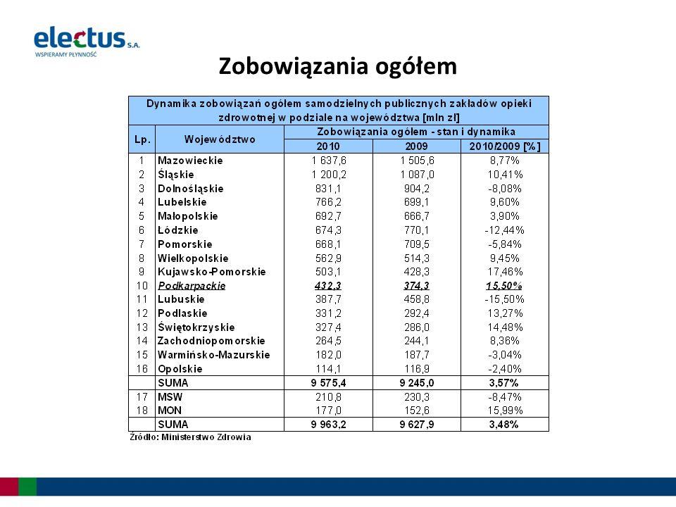 Zobowiązania szpitali publicznych według stanu na koniec 2010 roku wynoszą 9 963,2 tys.