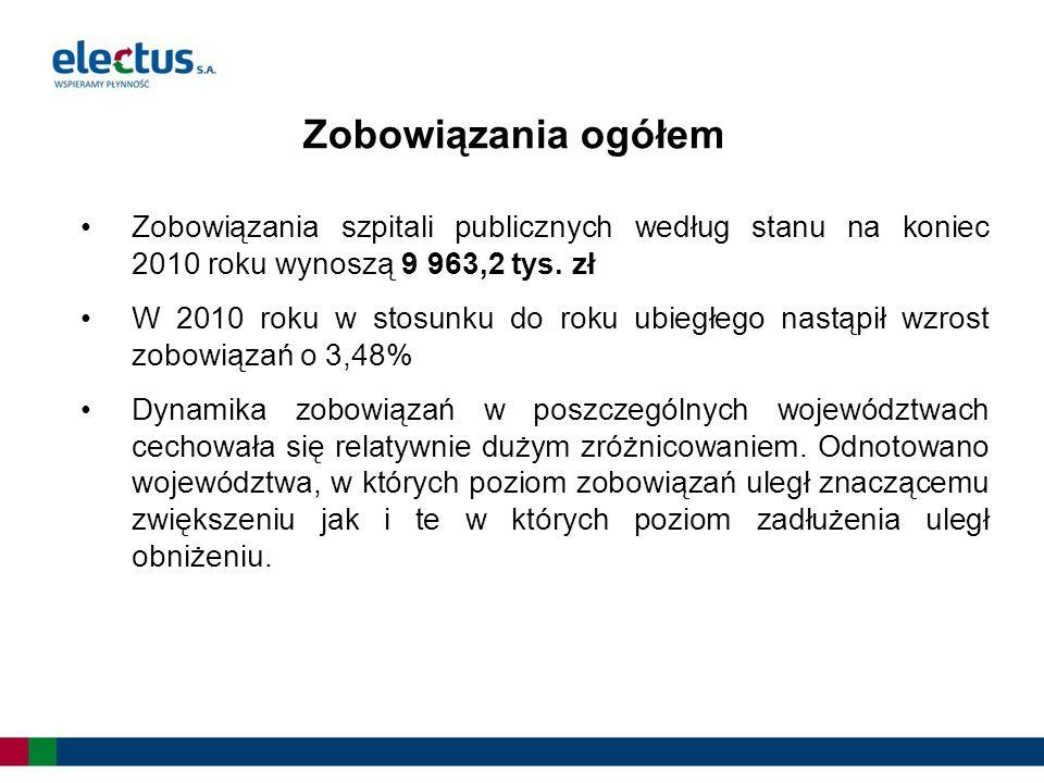 Zobowiązania szpitali publicznych według stanu na koniec 2010 roku wynoszą 9 963,2 tys. zł W 2010 roku w stosunku do roku ubiegłego nastąpił wzrost zo