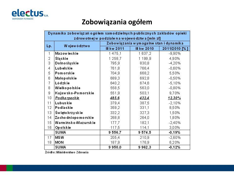 Pięć pierwszych województw mających największe zobowiązania wymagalne, wykazywało także największe zapotrzebowanie na środki finansowe w badanym okresie Województwa małopolskie, lubuskie oraz opolskie zgłaszały zapotrzebowanie na środki przewyższające wartość ich zobowiązań wymagalnych wynika to prawdopodobnie z planowanych w danym okresie inwestycji.