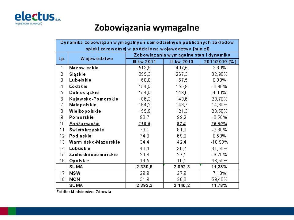 Udział zobowiązań wymagalnych w zobowiązaniach ogółem w 2009 roku [mln zł] Źródło: Opracowanie własne na podstawie danych Ministerstwa Zdrowia