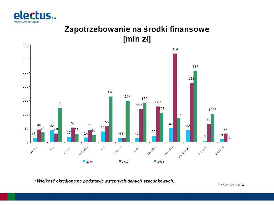 Zapotrzebowanie na środki finansowe [mln zł] Źródło: Electus S.A.
