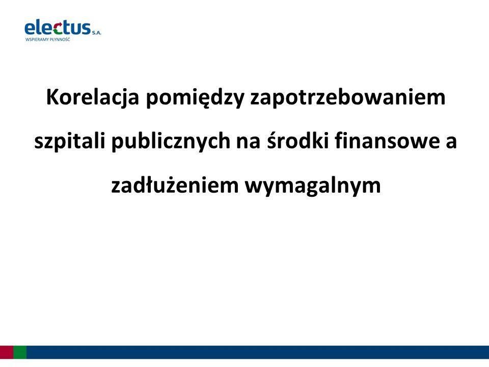 Korelacja pomiędzy zapotrzebowaniem szpitali publicznych na środki finansowe a zadłużeniem wymagalnym