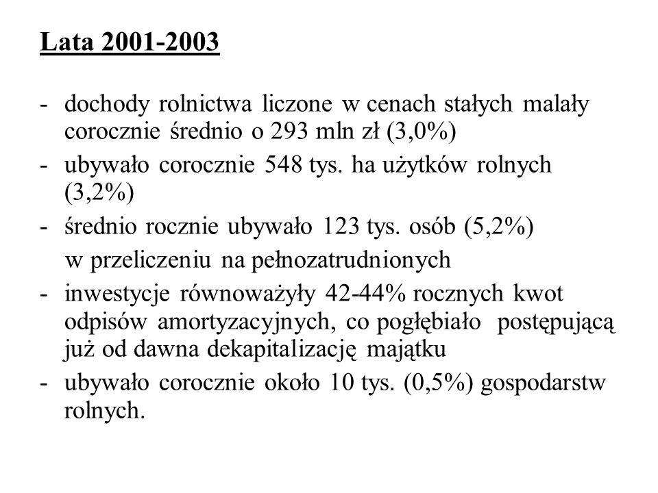 Lata 2001-2003 -dochody rolnictwa liczone w cenach stałych malały corocznie średnio o 293 mln zł (3,0%) -ubywało corocznie 548 tys.