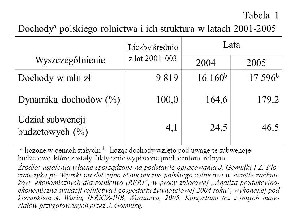 Tabela 1 Dochody a polskiego rolnictwa i ich struktura w latach 2001-2005 Wyszczególnienie Liczby średnio z lat 2001-003 Lata 20042005 Dochody w mln zł9 81916 160 b 17 596 b Dynamika dochodów (%) 100,0164,6179,2 Udział subwencji budżetowych (%) 4,124,546,5 a liczone w cenach stałych ; b licząc dochody wzięto pod uwagę te subwencje budżetowe, które zostały faktycznie wypłacone producentom rolnym.