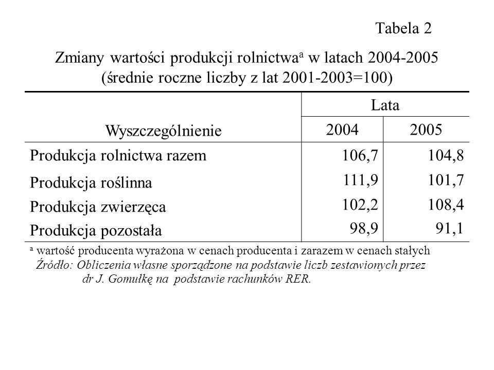 Tabela 2 Zmiany wartości produkcji rolnictwa a w latach 2004-2005 (średnie roczne liczby z lat 2001-2003=100) Wyszczególnienie Lata 20042005 Produkcja rolnictwa razem Produkcja roślinna Produkcja zwierzęca Produkcja pozostała 106,7104,8 111,9101,7 102,2 98,9 108,4 91,1 a wartość producenta wyrażona w cenach producenta i zarazem w cenach stałych Źródło: Obliczenia własne sporządzone na podstawie liczb zestawionych przez dr J.
