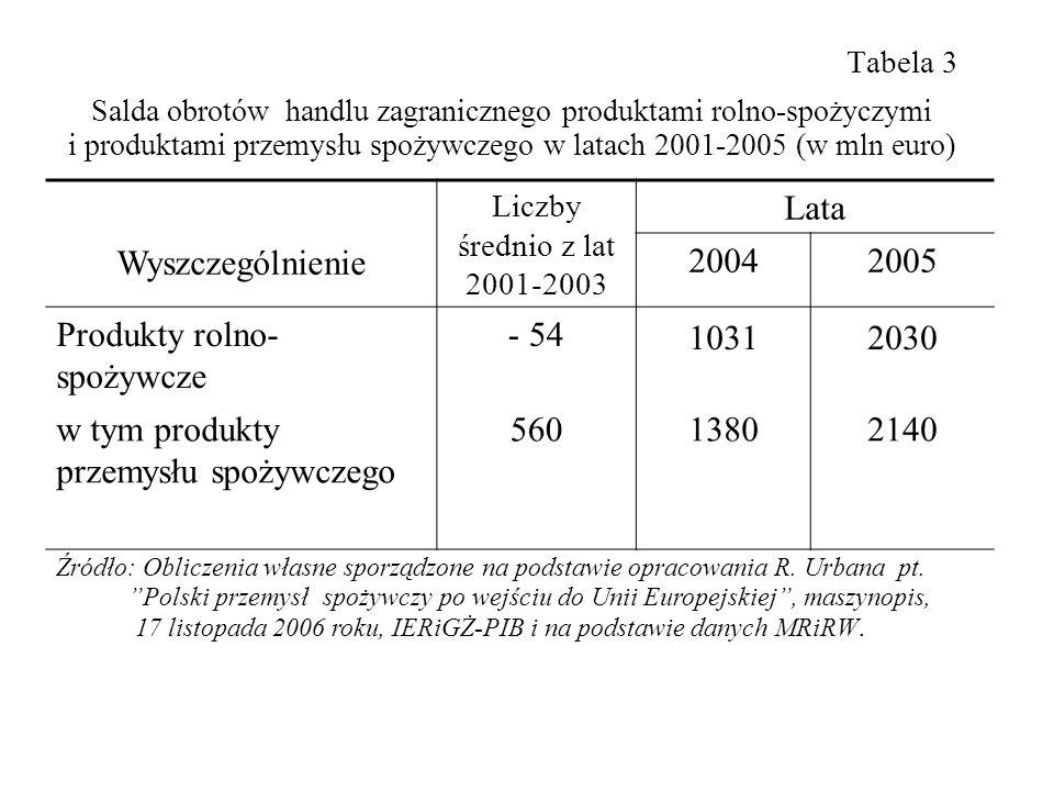 Stan polaryzacji gospodarstw rolnych w 2004 roku Biegun pierwszy – gospodarstwa socjalne Około 1 milion gospodarstw o wielkości do 2 ESU (w tym 670 tys.
