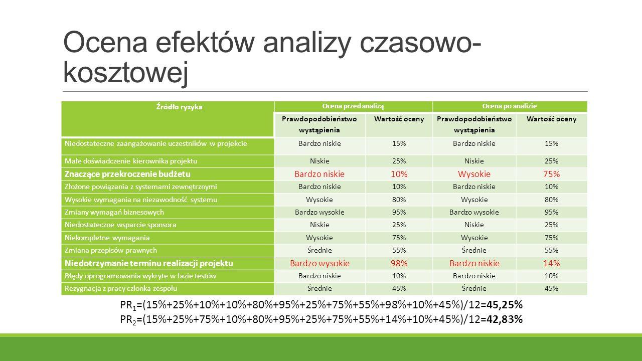 Ocena efektów analizy czasowo- kosztowej Źródło ryzyka Ocena przed analiząOcena po analizie Prawdopodobieństwo wystąpienia Wartość oceny Prawdopodobieństwo wystąpienia Wartość oceny Niedostateczne zaangażowanie uczestników w projekcieBardzo niskie15%Bardzo niskie15% Małe doświadczenie kierownika projektuNiskie25%Niskie25% Znaczące przekroczenie budżetuBardzo niskie10%Wysokie75% Złożone powiązania z systemami zewnętrznymiBardzo niskie10%Bardzo niskie10% Wysokie wymagania na niezawodność systemuWysokie80%Wysokie80% Zmiany wymagań biznesowychBardzo wysokie95%Bardzo wysokie95% Niedostateczne wsparcie sponsoraNiskie25%Niskie25% Niekompletne wymaganiaWysokie75%Wysokie75% Zmiana przepisów prawnychŚrednie55%Średnie55% Niedotrzymanie terminu realizacji projektuBardzo wysokie98%Bardzo niskie14% Błędy oprogramowania wykryte w fazie testówBardzo niskie10%Bardzo niskie10% Rezygnacja z pracy członka zespołuŚrednie45%Średnie45% PR 1 =(15%+25%+10%+10%+80%+95%+25%+75%+55%+98%+10%+45%)/12=45,25% PR 2 =(15%+25%+75%+10%+80%+95%+25%+75%+55%+14%+10%+45%)/12=42,83%