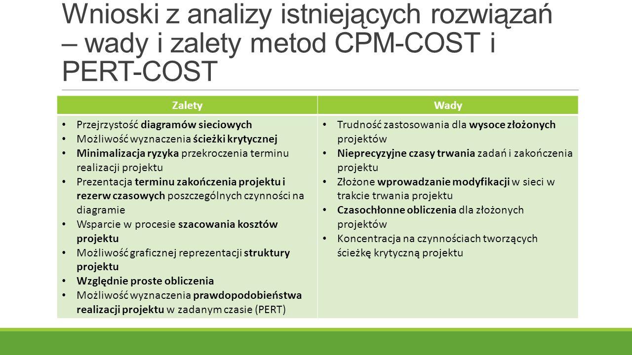 Wnioski z analizy istniejących rozwiązań – wady i zalety metod CPM-COST i PERT-COST ZaletyWady Przejrzystość diagramów sieciowych Możliwość wyznaczenia ścieżki krytycznej Minimalizacja ryzyka przekroczenia terminu realizacji projektu Prezentacja terminu zakończenia projektu i rezerw czasowych poszczególnych czynności na diagramie Wsparcie w procesie szacowania kosztów projektu Możliwość graficznej reprezentacji struktury projektu Względnie proste obliczenia Możliwość wyznaczenia prawdopodobieństwa realizacji projektu w zadanym czasie (PERT) Trudność zastosowania dla wysoce złożonych projektów Nieprecyzyjne czasy trwania zadań i zakończenia projektu Złożone wprowadzanie modyfikacji w sieci w trakcie trwania projektu Czasochłonne obliczenia dla złożonych projektów Koncentracja na czynnościach tworzących ścieżkę krytyczną projektu
