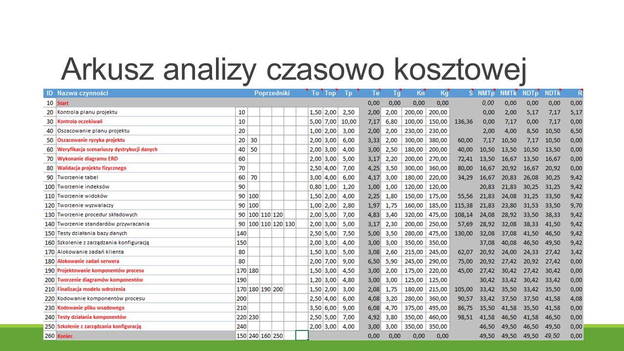 Arkusz analizy czasowo kosztowej