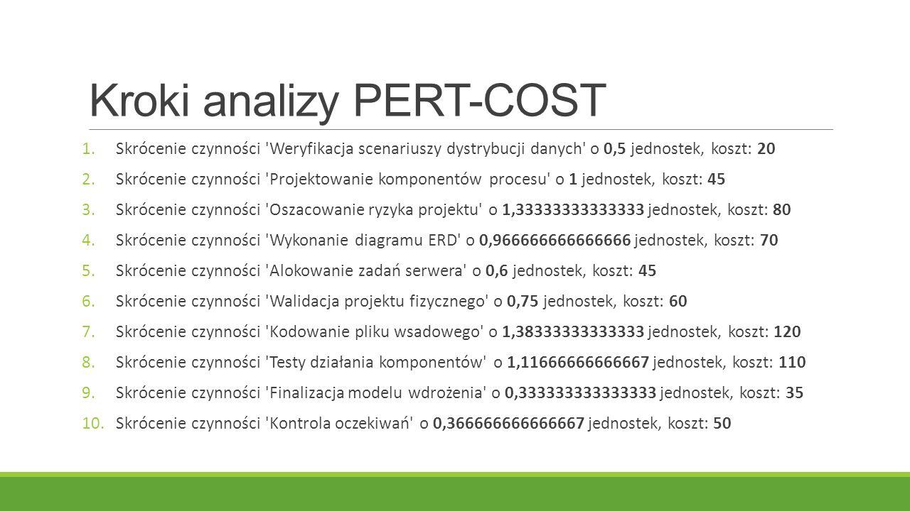 Kroki analizy PERT-COST 1.Skrócenie czynności Weryfikacja scenariuszy dystrybucji danych o 0,5 jednostek, koszt: 20 2.Skrócenie czynności Projektowanie komponentów procesu o 1 jednostek, koszt: 45 3.Skrócenie czynności Oszacowanie ryzyka projektu o 1,33333333333333 jednostek, koszt: 80 4.Skrócenie czynności Wykonanie diagramu ERD o 0,966666666666666 jednostek, koszt: 70 5.Skrócenie czynności Alokowanie zadań serwera o 0,6 jednostek, koszt: 45 6.Skrócenie czynności Walidacja projektu fizycznego o 0,75 jednostek, koszt: 60 7.Skrócenie czynności Kodowanie pliku wsadowego o 1,38333333333333 jednostek, koszt: 120 8.Skrócenie czynności Testy działania komponentów o 1,11666666666667 jednostek, koszt: 110 9.Skrócenie czynności Finalizacja modelu wdrożenia o 0,333333333333333 jednostek, koszt: 35 10.Skrócenie czynności Kontrola oczekiwań o 0,366666666666667 jednostek, koszt: 50