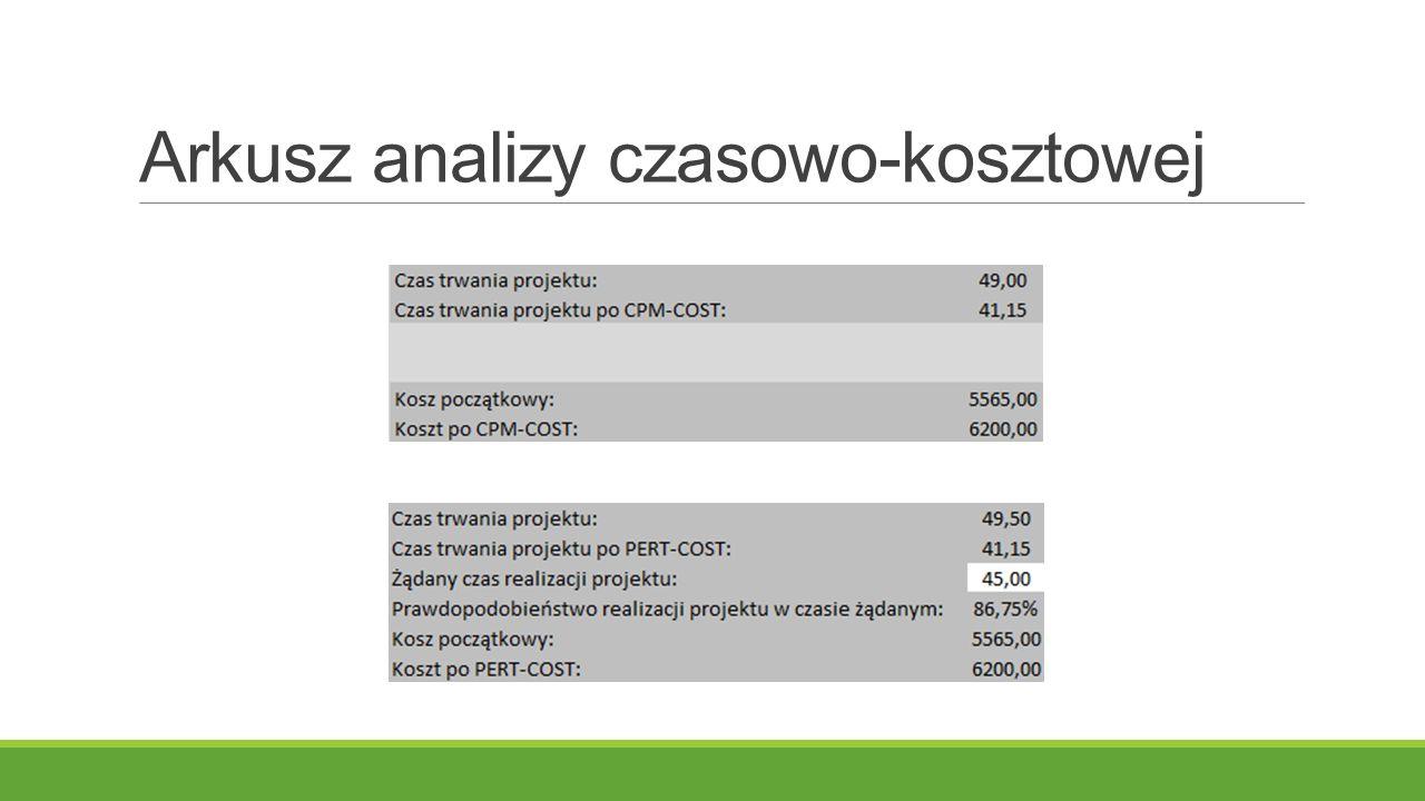 Arkusz analizy czasowo-kosztowej