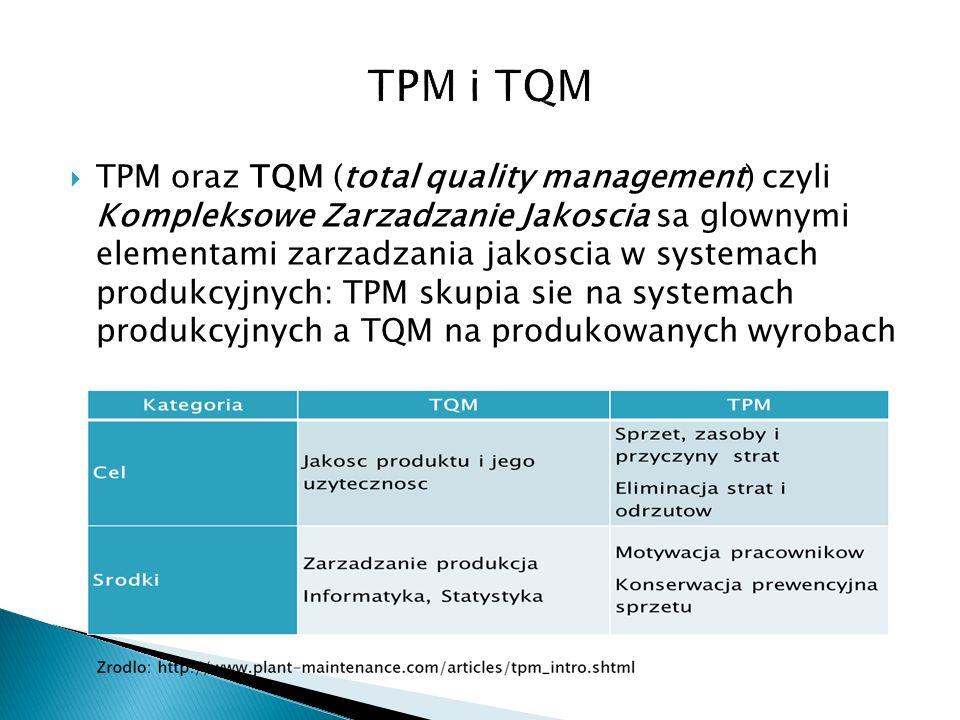 TPM oraz TQM (total quality management) czyli Kompleksowe Zarzadzanie Jakoscia sa glownymi elementami zarzadzania jakoscia w systemach produkcyjnych: TPM skupia sie na systemach produkcyjnych a TQM na produkowanych wyrobach