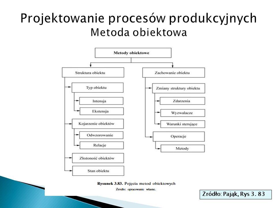  Glownym celem TPM jest zwiekszenie Calkowitej Efektywnosci Sprzetu (produkcyjnego) (Overall Equipment Effectiveness) czyli OEE.